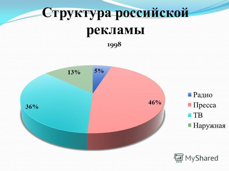 Структура российской рекламы