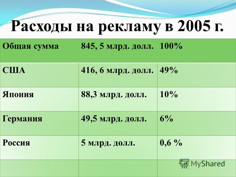 Расходы на рекламу в 2005 г.