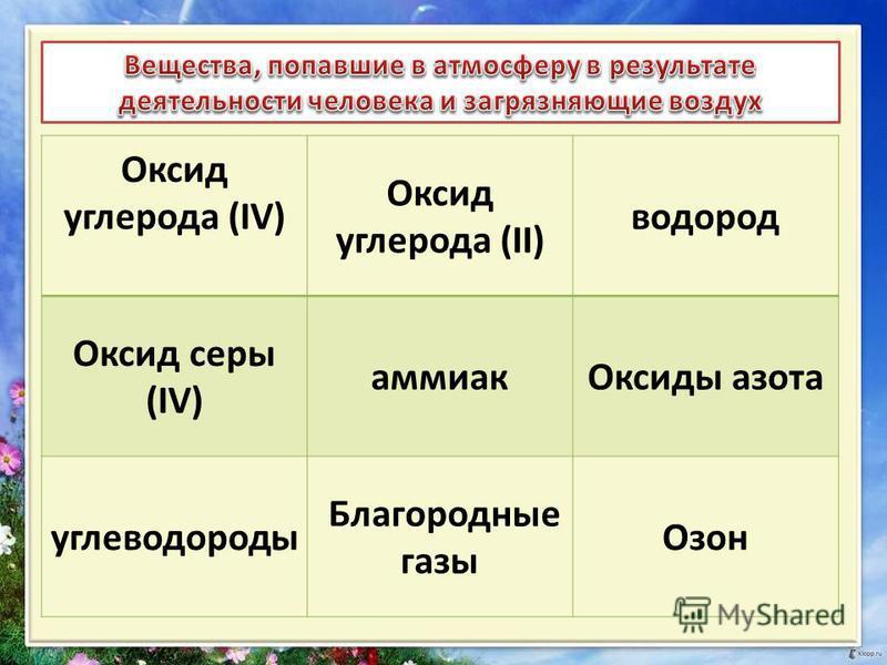 Оксид углерода (IV) Оксид углерода (II) водород Оксид серы (IV) аммиак Оксиды азота углеводороды Благородные газы Озон