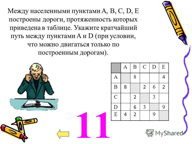 11 ABCD Е A8 4 B 82 6 2 C 2 3 D 6 39 Е 42 9 Между населенными пунктами A, В, C, D, E построены дороги, протяженность которых приведена в таблице. Укажите кратчайший путь между пунктами A и D (при условии, что можно двигаться только по построенным дор