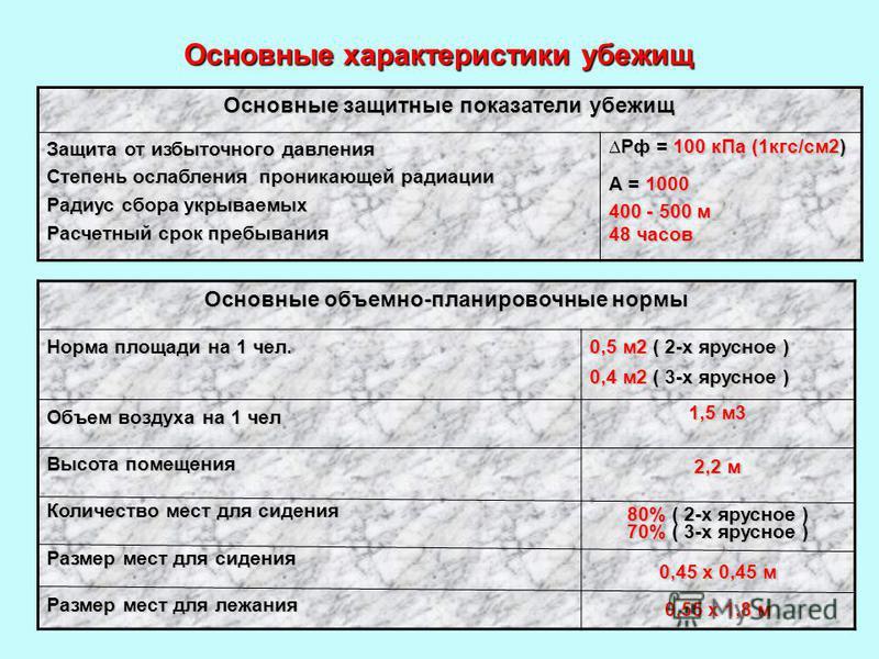 14 Основные характеристики убежищ Основные защитные показатели убежищ Защита от избыточного давления Степень ослабления проникающей радиации Радиус сбора укрываемых Расчетный срок пребывания Рф = 100 к Па (1 кгс/см 2) Рф = 100 к Па (1 кгс/см 2) А = 1