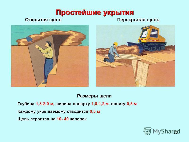22 Простейшие укрытия Перекрытая щель Открытая щель Размеры щели Глубина 1,8-2,0 м, ширина поверху 1,0-1,2 м, понизу 0,8 м Каждому укрываемому отводится 0,5 м Щель строится на 10- 40 человек