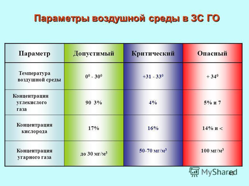 45 Параметры воздушной среды в ЗС ГО Параметр ДопустимыйКритический Опасный Температура воздушной среды 0 0 - 30 0 +31 - 33 0 + 34 0 Концентрация углекислого газа 90 3%4%5% и 7 Концентрация кислорода 17%16% 14% и Концентрация угарного газа до 30 мг/м