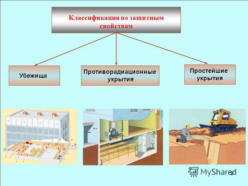 9 Классификация по защитным свойствам Простейшиеукрытия Противорадиационные укрытия укрытия Убежища