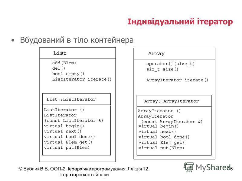 Індивідуальний ітератор Вбудований в тіло контейнера © Бублик В.В. ООП-2. Ієрархічне програмування. Лекція 12. Ітераторні контейнери 15