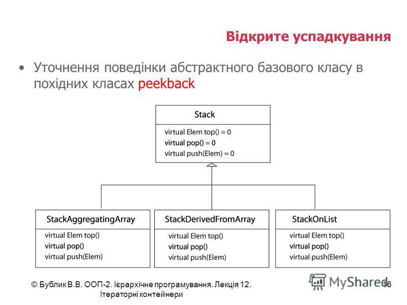 Відкрите успадкування Уточнення поведінки абстрактного базового класу в похідних класах peekback © Бублик В.В. ООП-2. Ієрархічне програмування. Лекція 12. Ітераторні контейнери 16