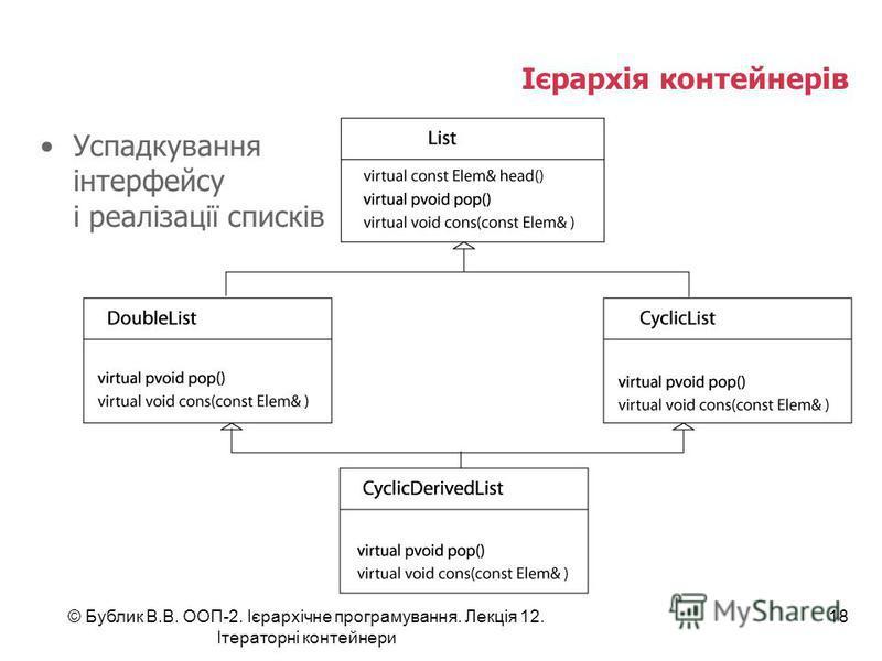Ієрархія контейнерів Успадкування інтерфейсу і реалізації списків © Бублик В.В. ООП-2. Ієрархічне програмування. Лекція 12. Ітераторні контейнери 18
