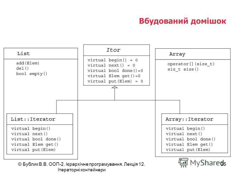 Вбудований домішок © Бублик В.В. ООП-2. Ієрархічне програмування. Лекція 12. Ітераторні контейнери 25