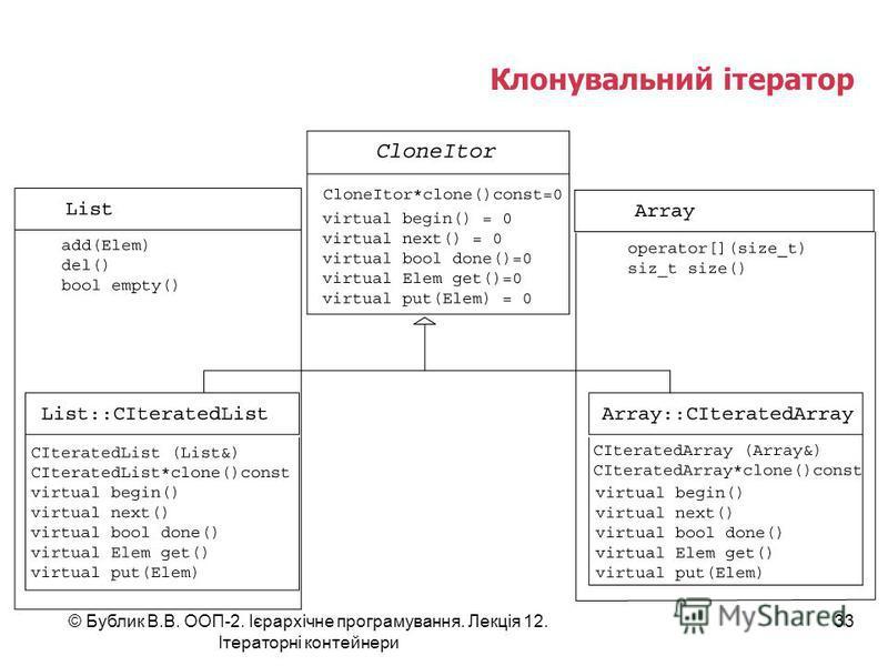 Клонувальний ітератор © Бублик В.В. ООП-2. Ієрархічне програмування. Лекція 12. Ітераторні контейнери 33