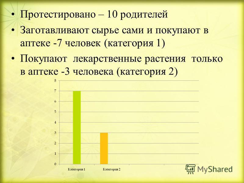 Протестировано – 10 родителей Заготавливают сырье сами и покупают в аптеке -7 человек ( категория 1) Покупают лекарственные растения только в аптеке -3 человека ( категория 2)