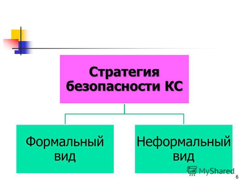Стратегия безопасности КС Формальный вид Неформальный вид 6