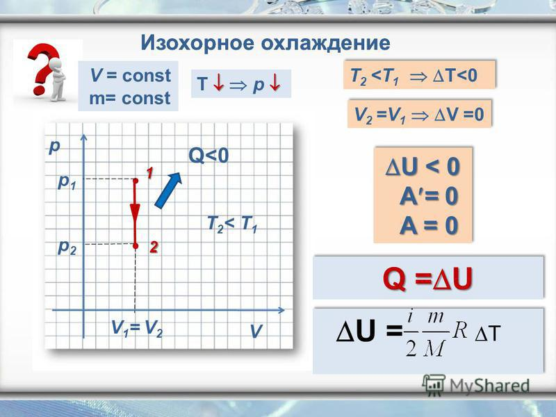 Изохорное охлаждение p V V1= V2 V1= V2 Q<0 T 2 < T 1 T 2 <T 1 T<0 V 2 =V 1 V =0 U < 0 U < 0 A = 0 A = 0 U < 0 U < 0 A = 0 A = 0 Q = U 1 V = const m= const U = T 2 p1p1 p2p2 T p Изохорное охлаждение
