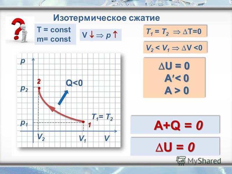 p V V2V2 V1V1 p2p2 p1p1 Q<0 T 1 = T 2 Изотермическое сжатие V p T 1 = T 2 T=0 V 2 < V 1 V <0 U = 0 U = 0 A < 0 A < 0 A > 0 A > 0 U = 0 U = 0 A < 0 A < 0 A > 0 A > 0 A+Q = 0 A+Q = 0 2 1 T = const m= const U = 0 U = 0