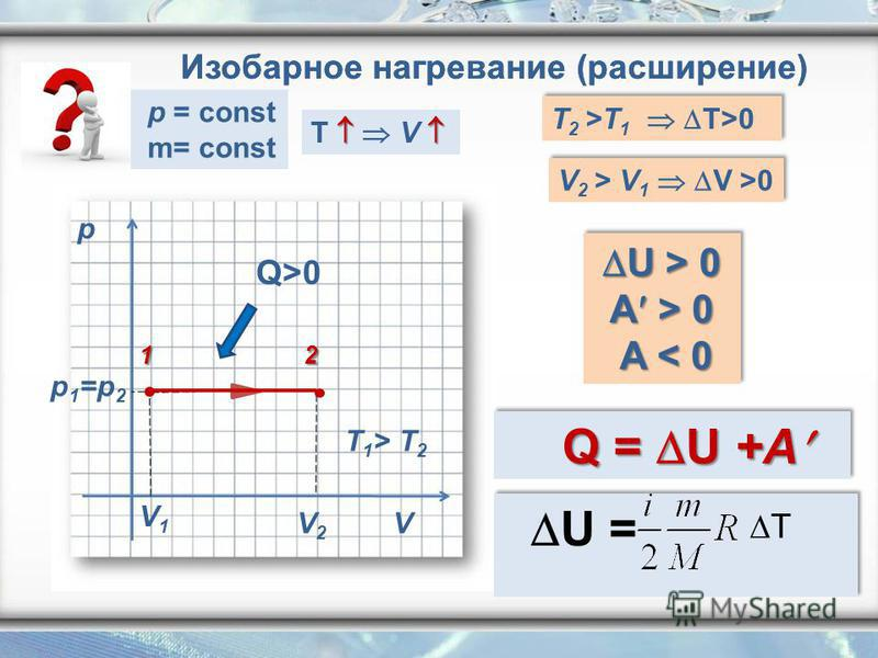 p V V1V1 V2V2 p 1 =p 2 Q>0 T 1 > T 2 Изобарное нагревание (расширение) T V T 2 >T 1 T>0 V 2 > V 1 V >0 U > 0 A > 0 U > 0 A > 0 A < 0 A < 0 U > 0 A > 0 U > 0 A > 0 A < 0 A < 0 Q = U +A Q = U +A 12 p = const m= const U = T Изобарное нагревание (расшире