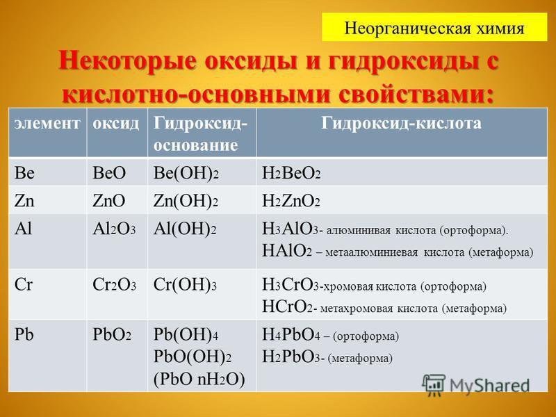 Некоторые оксиды и гидроксиды с кислотно-основными свойствами: элемент оксид Гидроксид- основание Гидроксид-кислота Ве ВеОВе(ОН) 2 Н 2 ВеО 2 ZnZnOZn(OH) 2 H 2 ZnO 2 AlAl 2 O 3 Al(OH) 2 H 3 AlO 3- алюминиевая кислота (ортоформа). HAlO 2 – мета алюмини