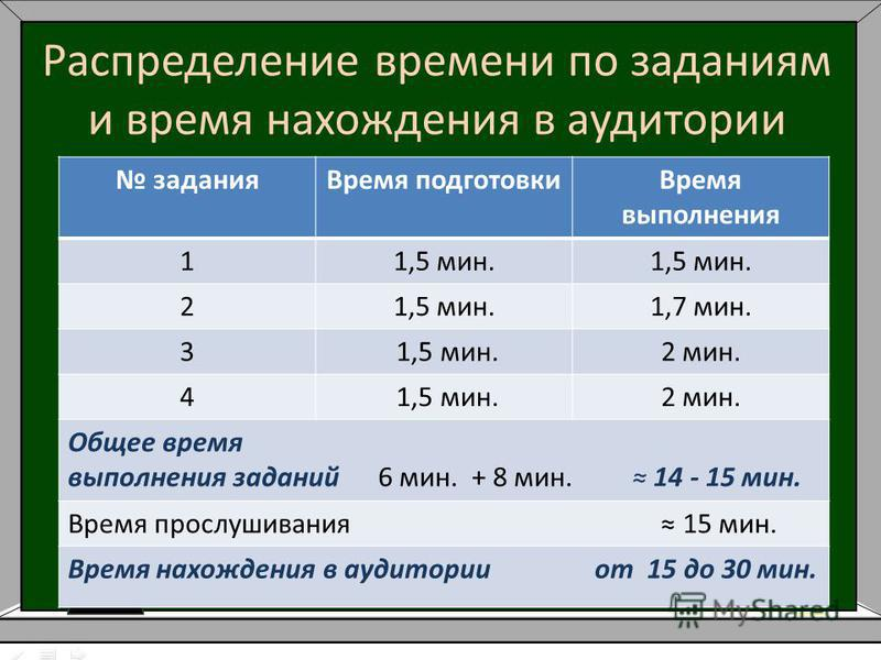 Распределение времени по заданиям и время нахождения в аудитории задания Время подготовки Время выполнения 11,5 мин. 2 1,7 мин. 3 1,5 мин.2 мин. 4 1,5 мин.2 мин. Общее время выполнения заданий 6 мин. + 8 мин. 14 - 15 мин. Время прослушивания 15 мин.