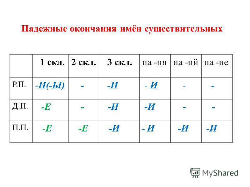 Падежные окончания имён существительных 1 скл.2 скл. 3 скл.на -ияна -инна -ие Р.П. -И(-Ы) - -И - - Д.П. -Е - -И - - П.П. -Е -И