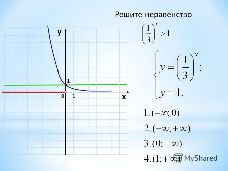 Решите неравенство 1 0 х у 1