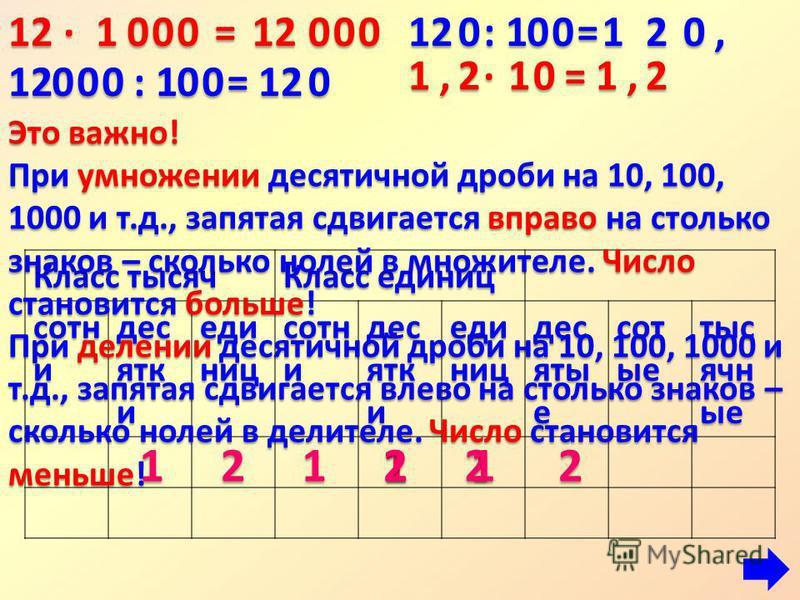Класс тысяч Класс единиц сотни десятки единиц сотни десятки единиц десятые сотые тысячные 12 · 1000=12211200012 : 1 = 00 120 00 0120 =001,2021 12,·1 0 =1, 12 2 Это важно! Приумножениидесятичной дроби на 10, 100, 1000 и т.д., запятая сдвигается вправо