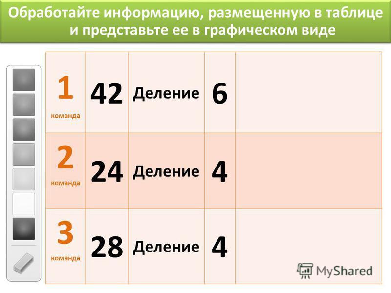 Обработайте информацию, размещенную в таблице и представьте ее в графическом виде 1 команда 42 Деление 6 2 команда 24 Деление 4 3 команда 28 Деление 4