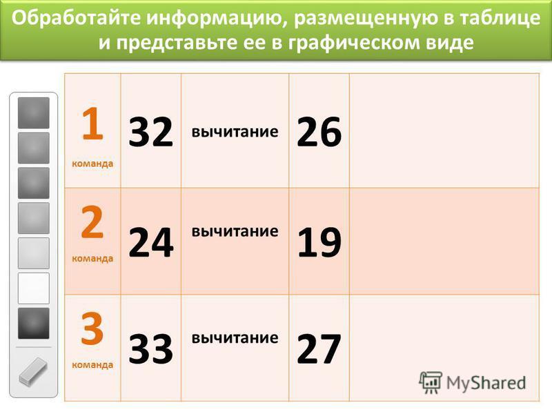 Обработайте информацию, размещенную в таблице и представьте ее в графическом виде 1 команда 32 вычитание 26 2 команда 24 вычитание 19 3 команда 33 вычитание 27