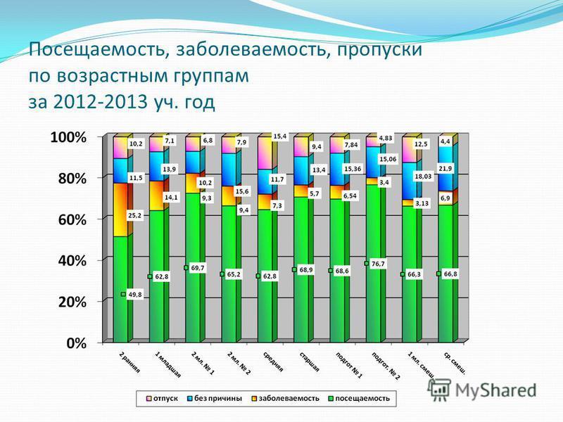 Посещаемость, заболеваемость, пропуски по возрастным группам за 2012-2013 уч. год