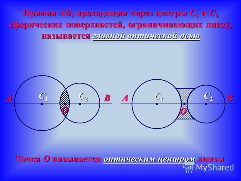 Линзами называют прозрачные стеклянные тела, ограниченные либо двумя сферическими, либо одной сферической и одной плоской поверхностями Выпуклые Вогнутые Виды линз Двояко-выпуклая Плоско-выпуклая Вогнуто-выпуклая Двояко-вогнутая Плоско-вогнутая Выпук