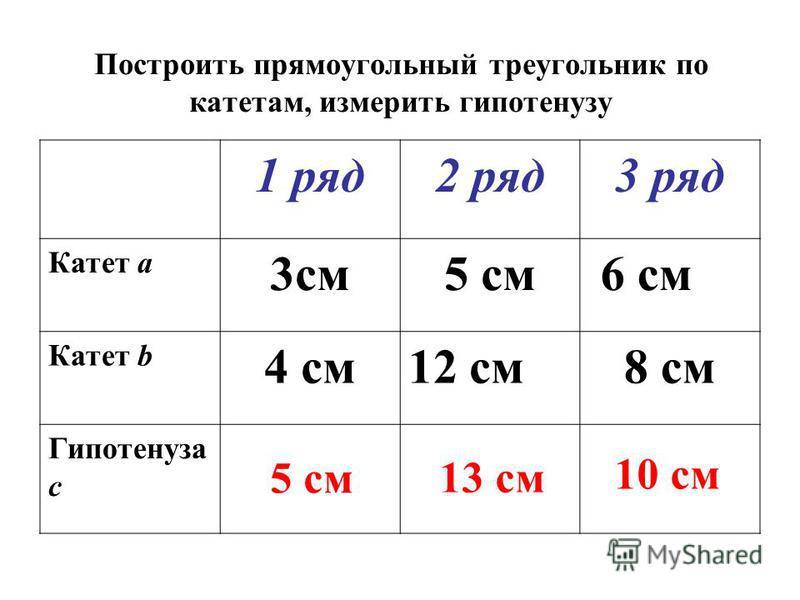 Построить прямоугольный треугольник по катетам, измерить гипотенузу 1 ряд 2 ряд 3 ряд Катет a 3 см 5 см 6 см Катет b 4 см 12 см 8 см Гипотенуза с 10 см 13 см 5 см
