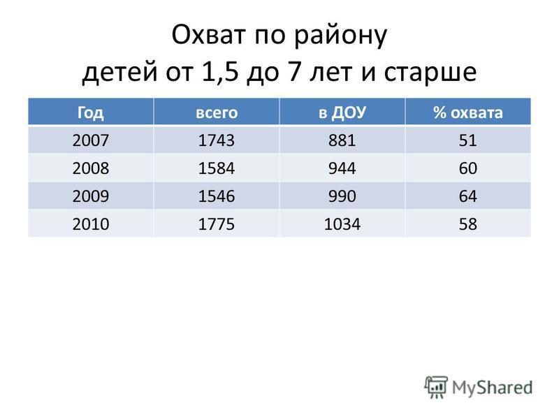 Охват по району детей от 1,5 до 7 лет и старше Годвсегов ДОУ% охвата 2007174388151 2008158494460 2009154699064 20101775103458