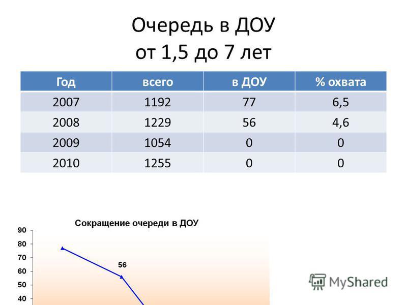Очередь в ДОУ от 1,5 до 7 лет Годвсегов ДОУ% охвата 20071192776,5 20081229564,6 2009105400 2010125500