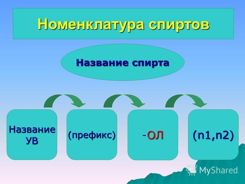 Номенклатура спиртов Название спирта НазваниеУВ(префикс) ОЛ -ОЛ (n1,n2)
