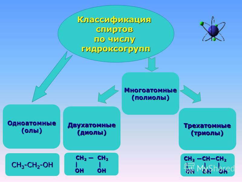 Классификацияспиртов по числу гидроксогрупп Двухатомные(диолы) Одноатомные(олы) Трехатомные (триоли) Многоатомные(полиолы) СН 3 -СН 2 -ОН СН 2 СН 2 СН 2 СН 2 | | | | ОН ОН ОН ОН СН 2 СНСН 2 | | | | | | ОН ОН ОН ОН ОН ОН
