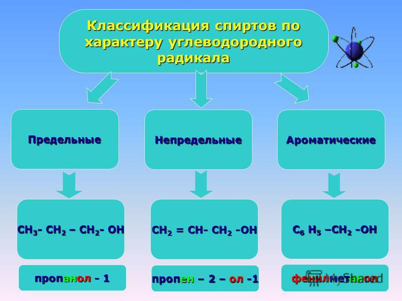 Классификация спиртов по характеру углеводородного характеру углеводородного радикала Предельные Непредельные Ароматические С 6 Н 5 –СН 2 -ОН СН 2 = СН- СН 2 -ОН СН 3 - СН 2 – СН 2 - ОН пропанол - 1 пропен – 2 – ол -1 фенилметанол