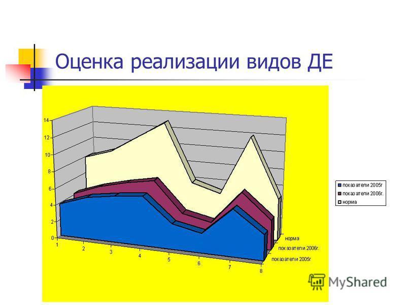 Оценка реализации видов ДЕ