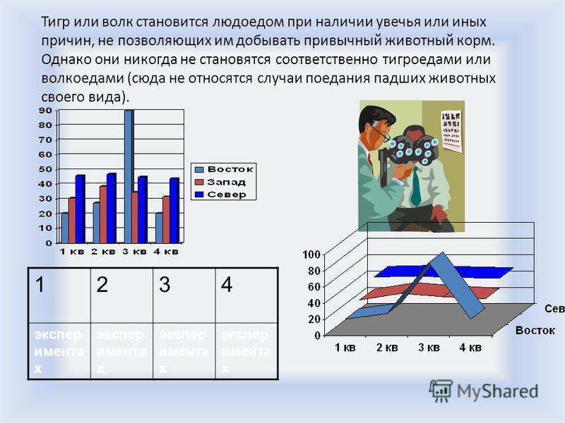 Что и как изображать на слайде Что изображено на правой картинке диаграмма или горы?