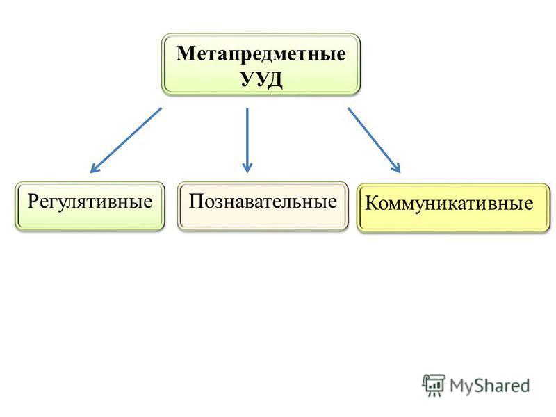 Метапредметные УУД Регулятивные Познавательные Коммуникативные