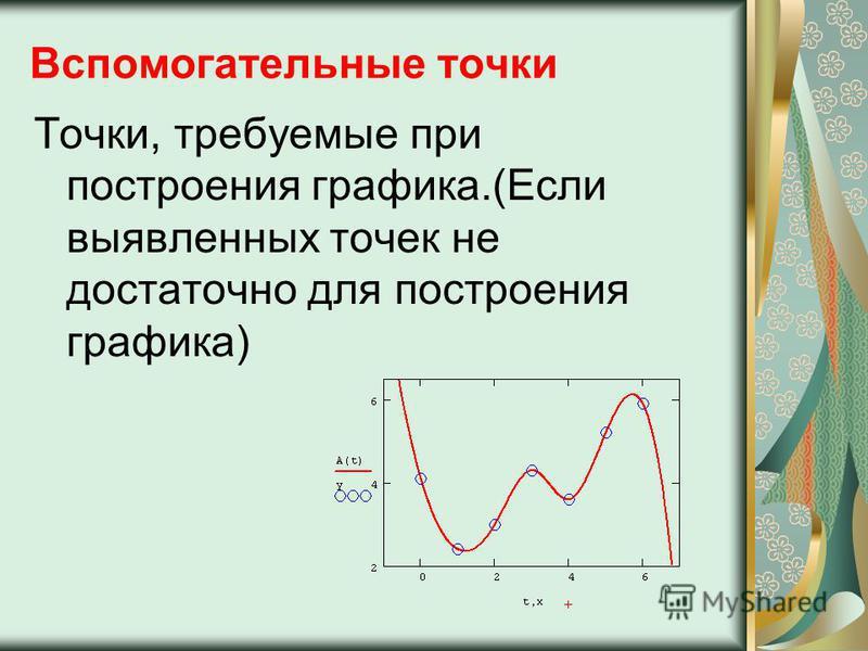 Вспомогательные точки Точки, требуемые при построения графика.(Если выявленных точек не достаточно для построения графика)
