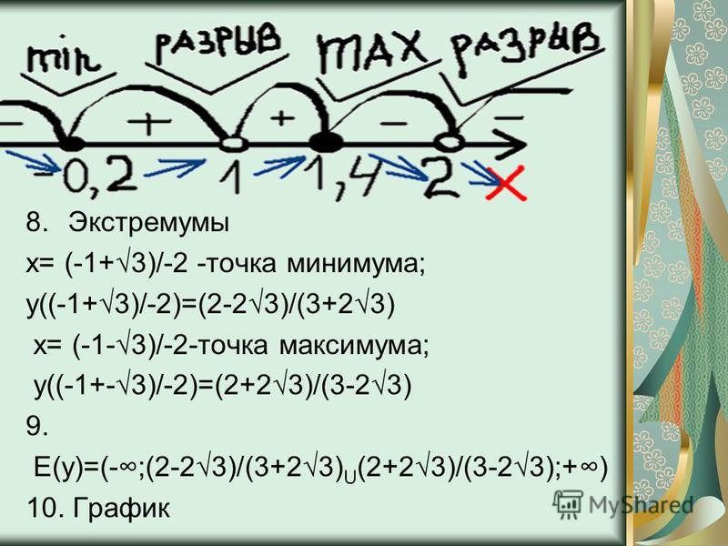 8. Экстремумы x= (-1+3)/-2 -точка минимума; y((-1+3)/-2)=(2-23)/(3+23) x= (-1-3)/-2-точка максимума; y((-1+-3)/-2)=(2+23)/(3-23) 9. E(y)=(-;(2-23)/(3+23) U (2+23)/(3-23);+) 10. График