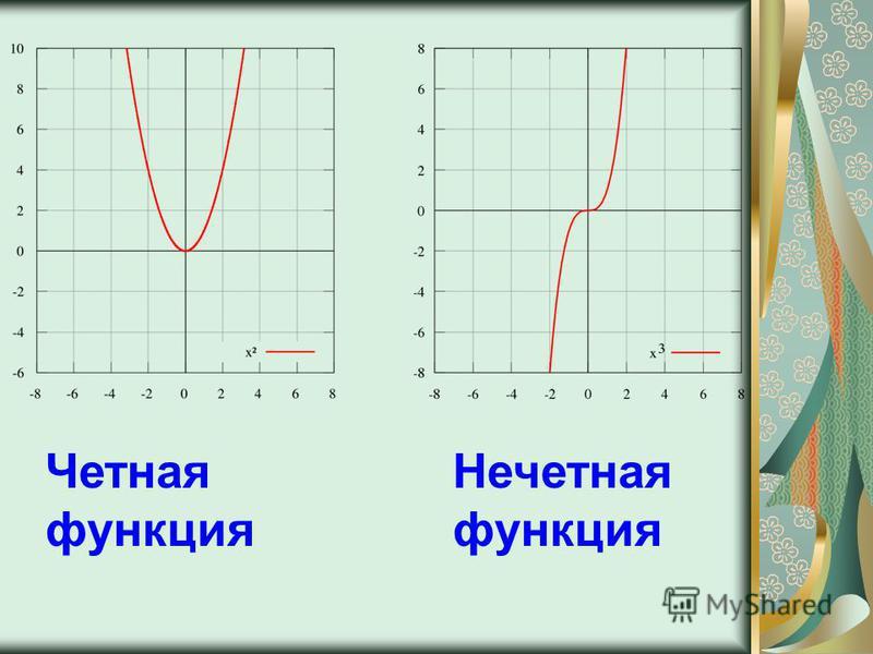 Четная функция Нечетная функция