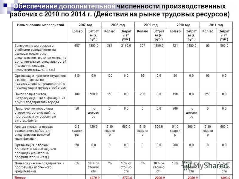 Негативные моменты по анализу персонала ОАО АЗ «Урал» 1. Прогнозируемый возраст на 2007 год может явиться наилучшим показателем на ближайшие 10 лет (снижение количества молодежи повлечет за собой неуклонное повышение среднего возраста работников). 2.