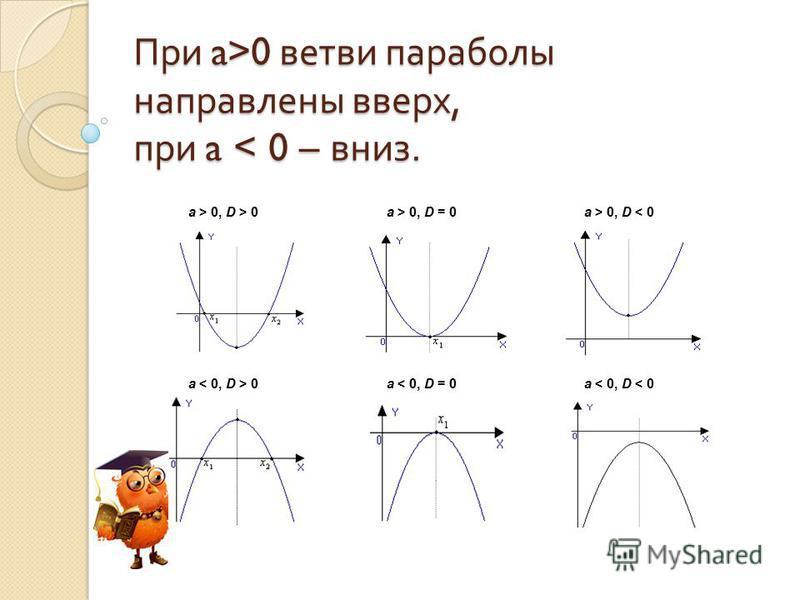 При a>0 ветви параболы направлены вверх, при a 0 ветви параболы направлены вверх, при a < 0 – вниз. a > 0, D > 0a > 0, D = 0a > 0, D < 0 a 0a < 0, D = 0a < 0, D < 0