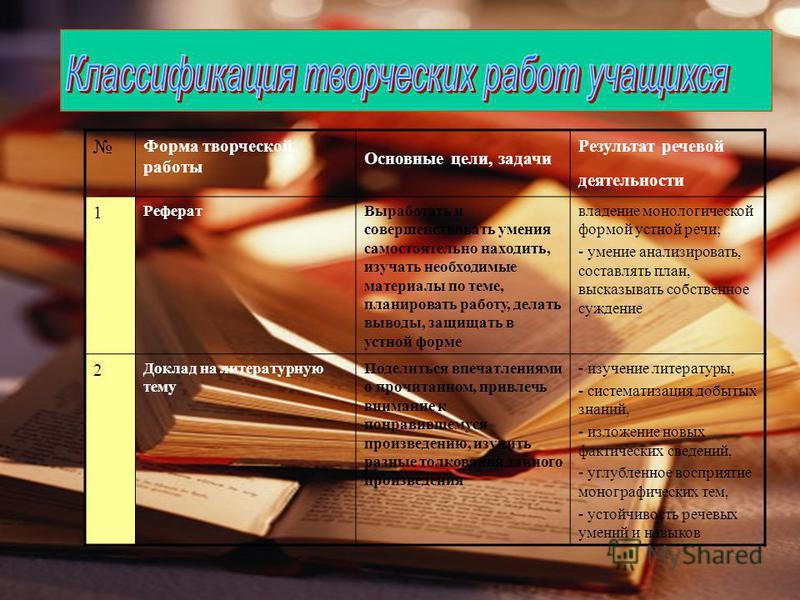 Форма творческой работы Основные цели, задачи Результат речевой деятельности 1 Реферат Выработать и совершенствовать умения самостоятельно находить, изучать необходимые материалы по теме, планировать работу, делать выводы, защищать в устной форме вла