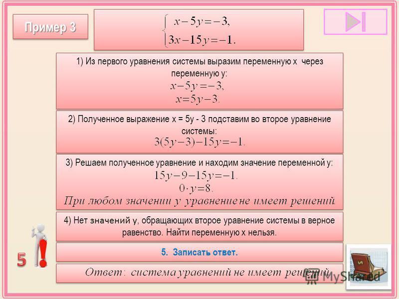 1) Из первого уравнения системы выразим переменную х через переменную у: 2) Полученное выражение х = 5 у - 3 подставим во второе уравнение системы: 3) Решаем полученное уравнение и находим значение переменной у: 4) Нет значений у, обращающих второе у