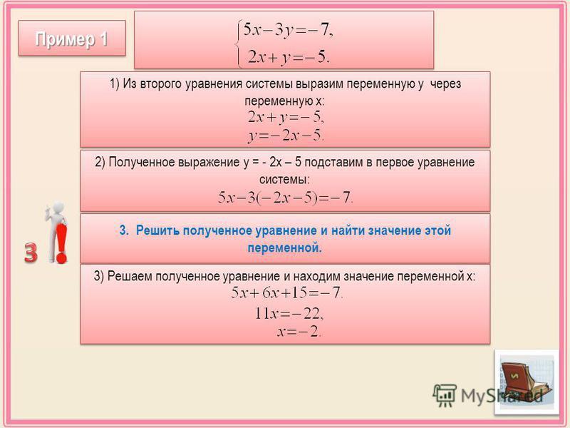 3. Решить полученное уравнение и найти значение этой переменной. 3) Решаем полученное уравнение и находим значение переменной х: 1) Из второго уравнения системы выразим переменную у через переменную х: 2) Полученное выражение у = - 2 х – 5 подставим