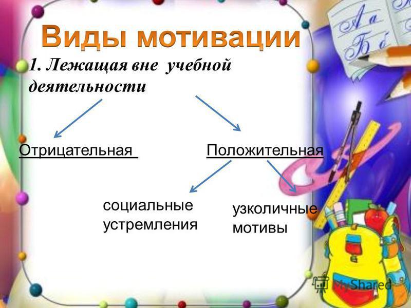 1. Лежащая вне учебной деятельности Отрицательная Положительная социальные устремления узколичные мотивы