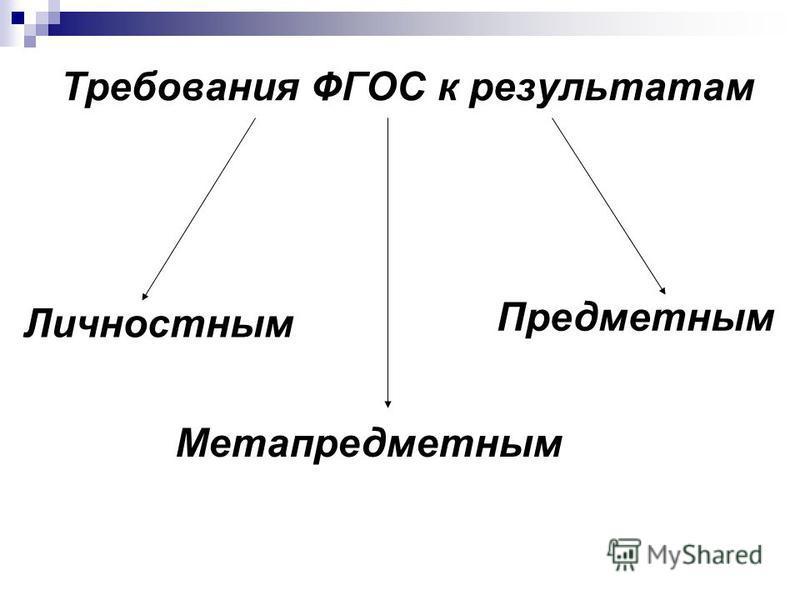 Требования ФГОС к результатам Личностным Метапредметным Предметным