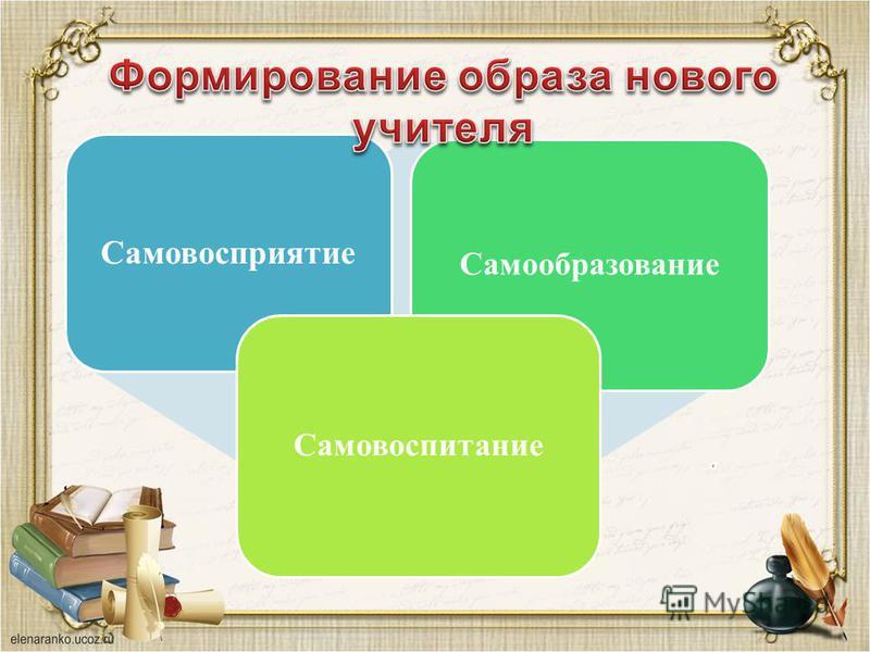 Самовосприятие Самообразование Самовоспитание