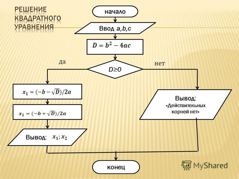 начало конец Ввод a,b,c Вывод: «Действительных корней нет» Вывод: D0 нет да