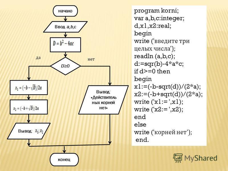 начало конец Ввод a,b,c Вывод: «Действитель ных корней нет» Вывод: D0 нет да program korni; var a,b,c:integer; d,x1,x2:real; begin write (' введите три целых числа'); readln (a,b,c); d:=sqr(b)-4*a*c; if d>=0 then begin x1:=(-b-sqrt(d))/(2*a); x2:=(-b