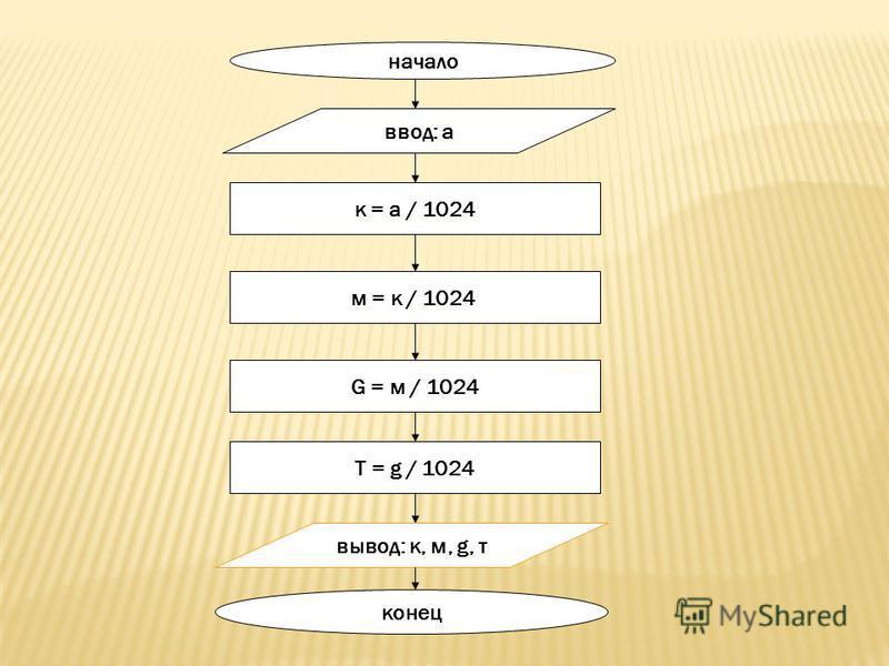 начало ввод: а к = а / 1024 м = к / 1024 G = м / 1024 Т = g / 1024 вывод: к, м, g, т конец